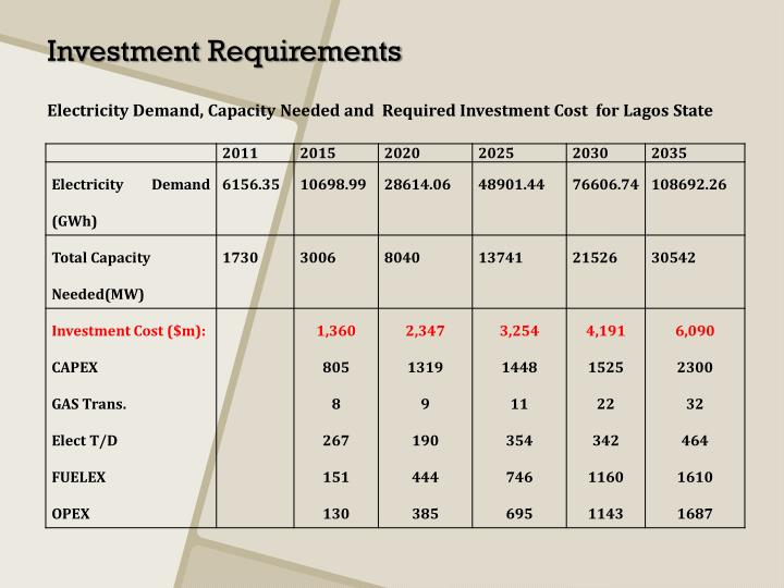 Electricity Demand, Capacity Needed and  Required Investment Cost  for Lagos State