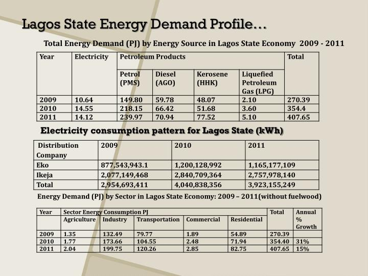 Total Energy Demand (PJ) by Energy Source in Lagos State Economy  2009 - 2011