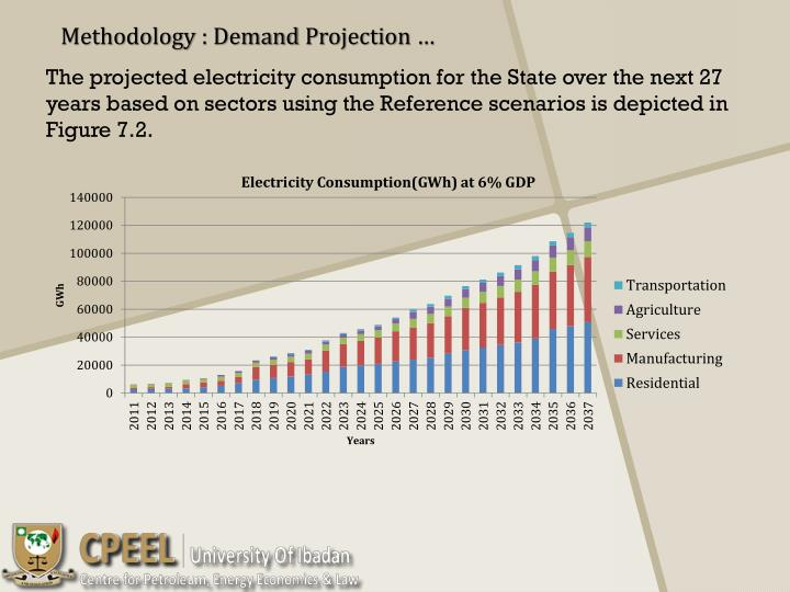 The projected electricity consumption for the State over the next 27 years based on sectors using the Reference scenarios is depicted in Figure 7.2.