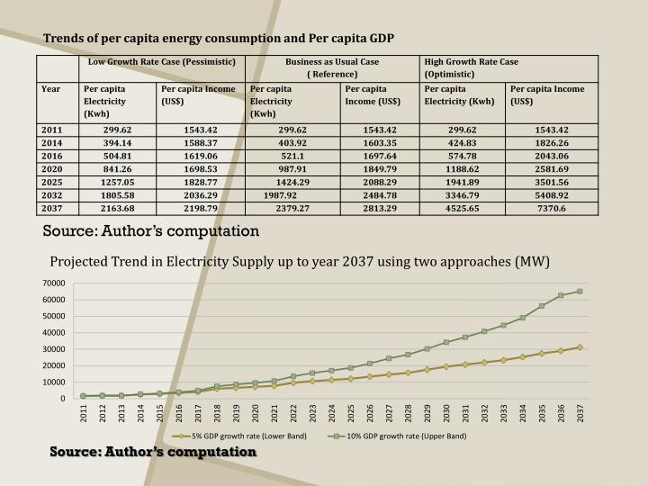 Trends of per capita energy consumption and Per capita GDP