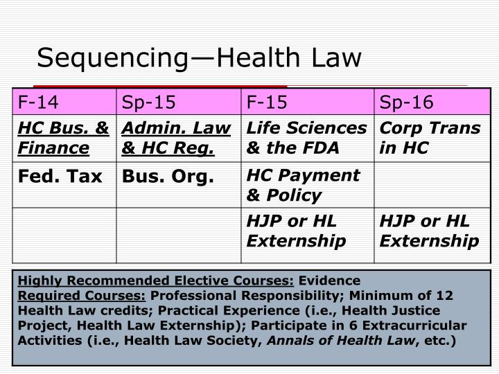 Sequencing—Health Law