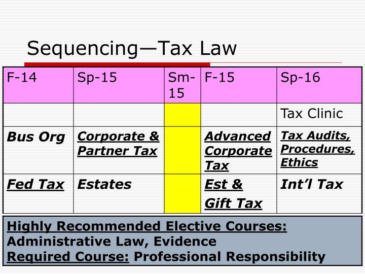 Sequencing—Tax Law