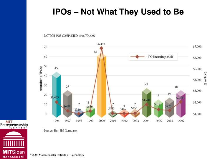 IPOs – Not What They Used to Be