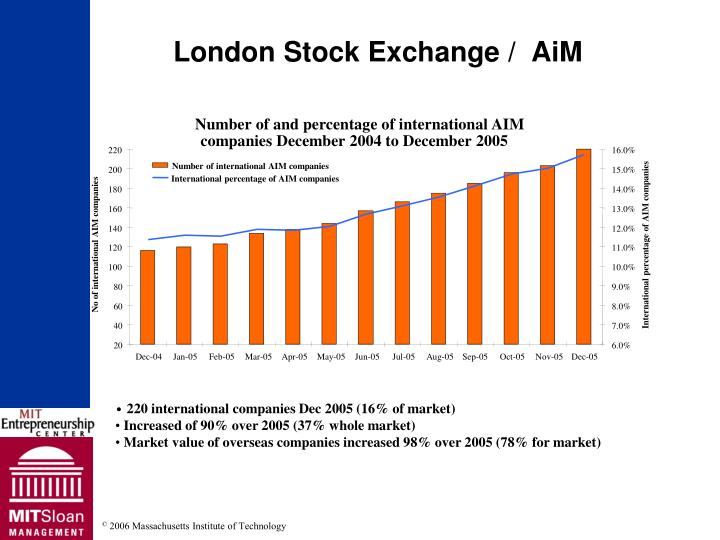 Number of and percentage of international AIM