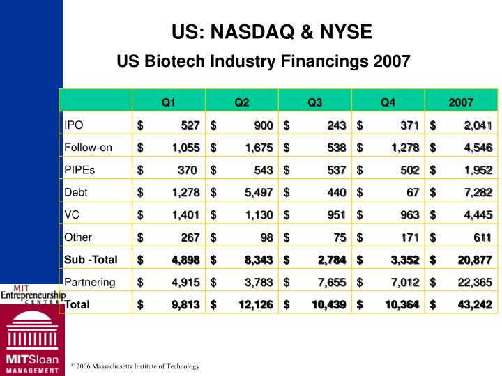 US Biotech Industry Financings 2007