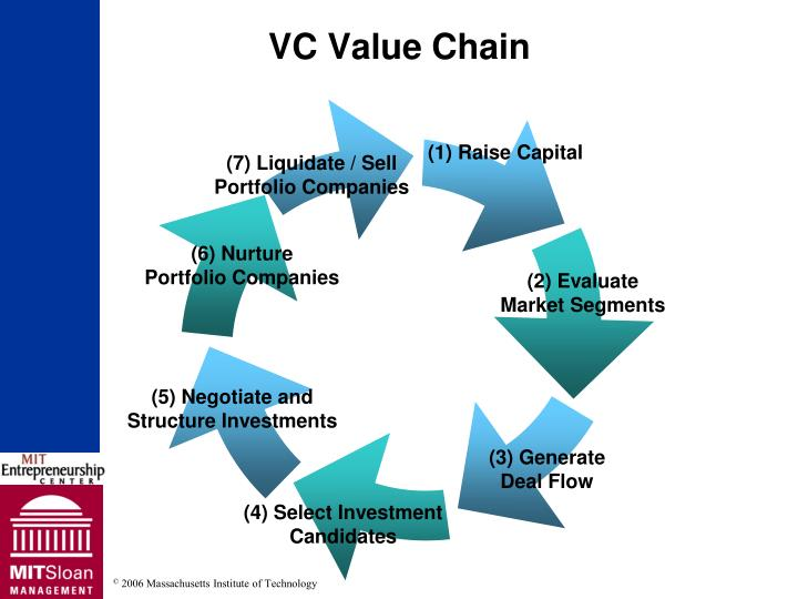 VC Value Chain
