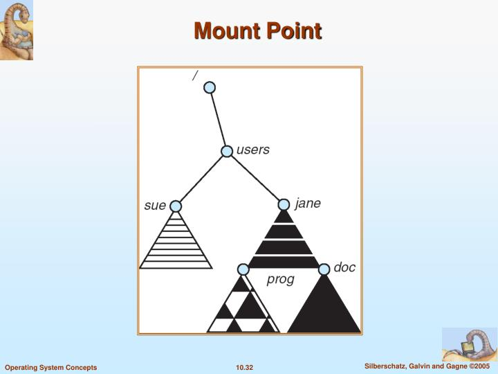Mount Point