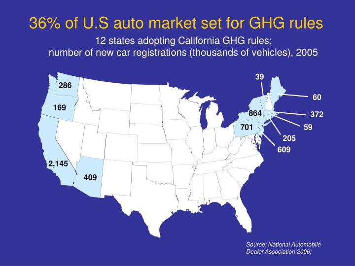36% of U.S auto market set for GHG rules
