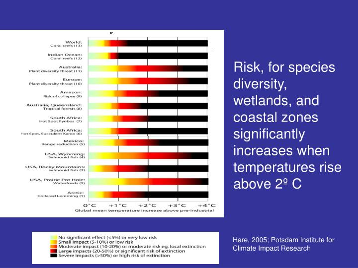 Risk, for species diversity, wetlands, and coastal zones significantly increases when temperatures rise above 2