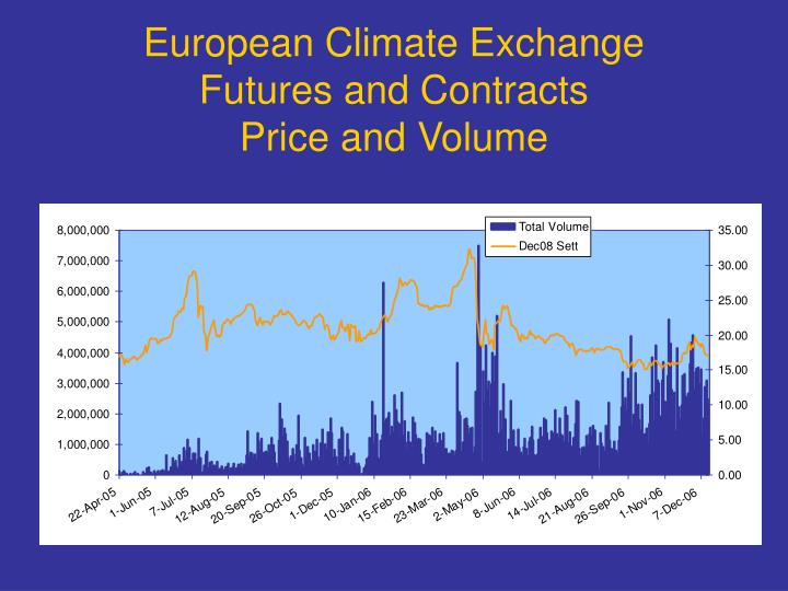 European Climate Exchange Futures and Contracts