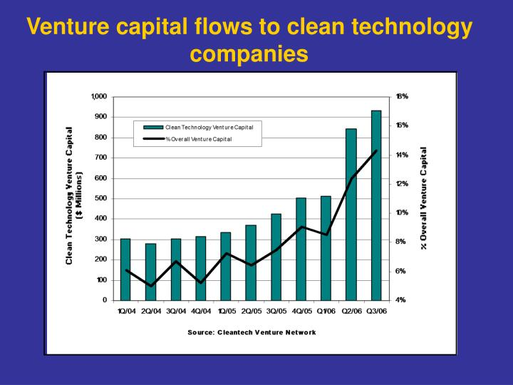 Venture capital flows to clean technology companies