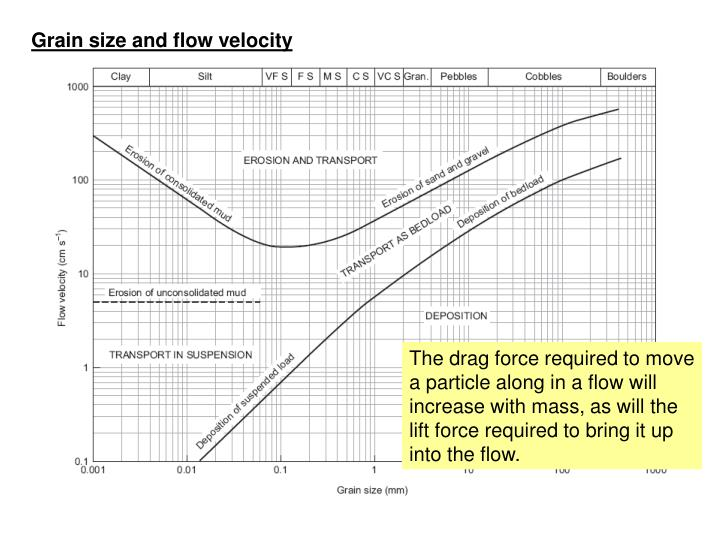 Grain size and flow velocity