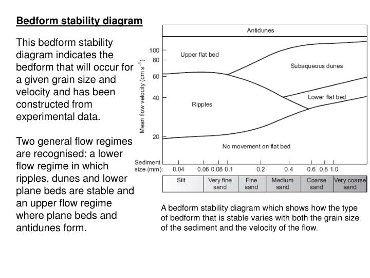 Bedform stability diagram