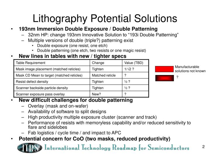 Lithography potential solutions