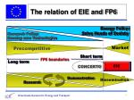 the relation of eie and fp6