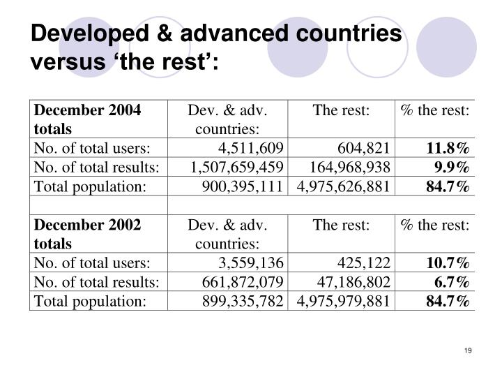 Developed & advanced countries versus 'the rest':