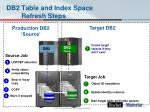 db2 table and index space refresh steps
