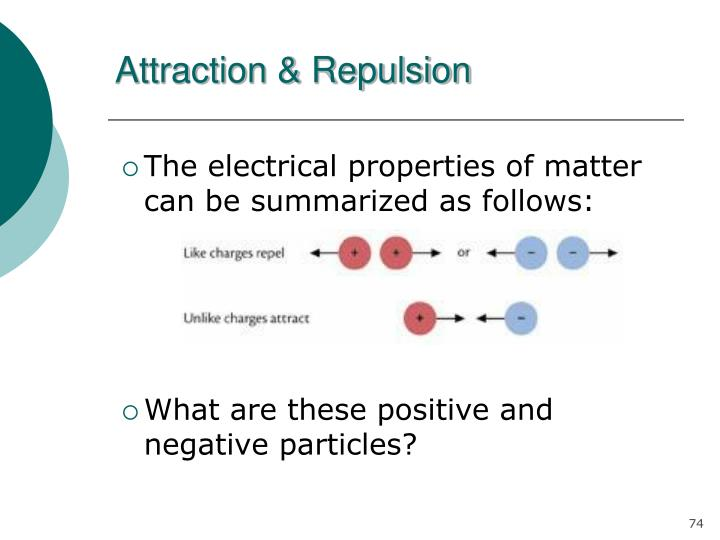 Attraction & Repulsion