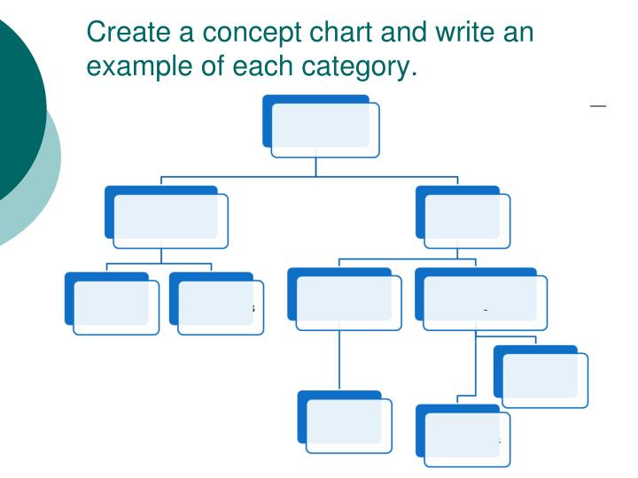 Create a concept chart and write an example of each category.