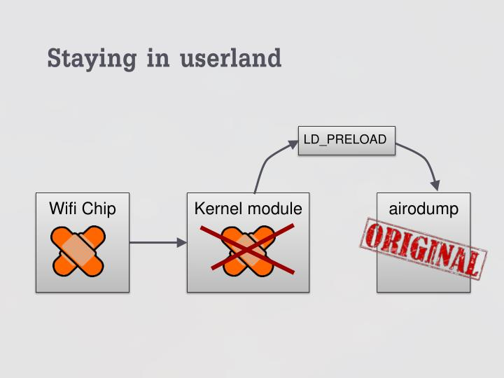 Staying in userland
