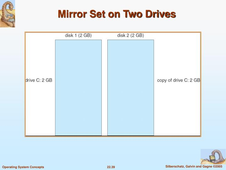 Mirror Set on Two Drives