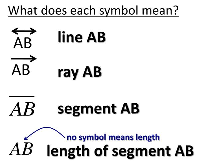 What does each symbol mean?