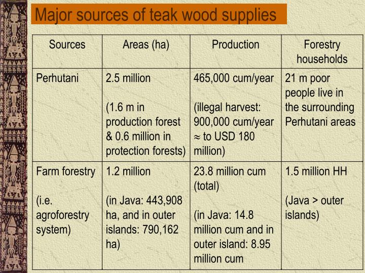 Major sources of teak wood supplies