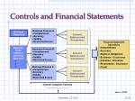 controls and financial statements