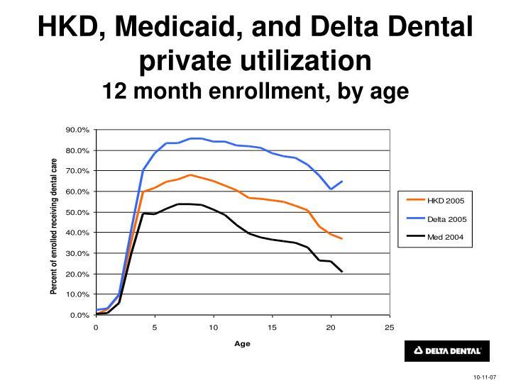 HKD, Medicaid, and Delta Dental private utilization