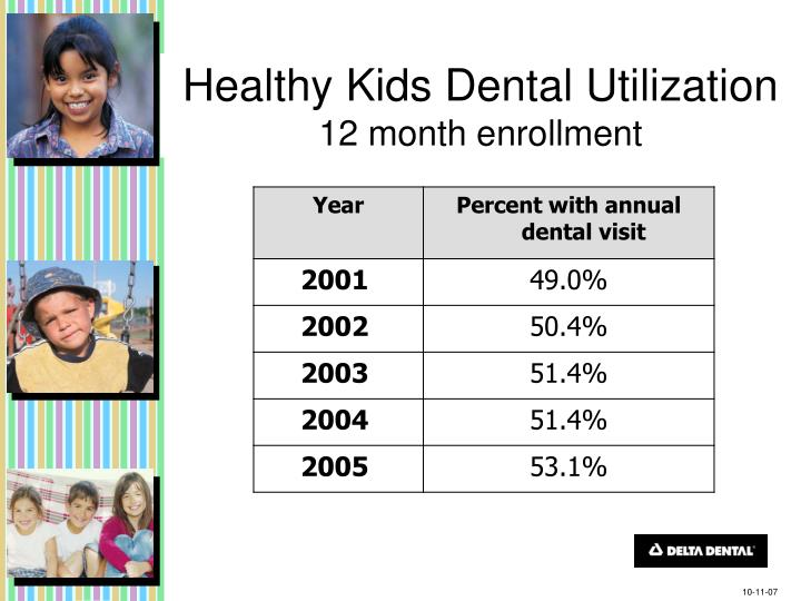 Healthy Kids Dental Utilization