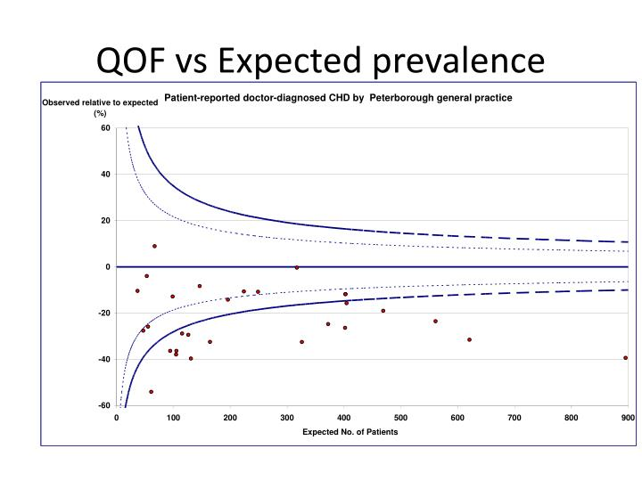 QOF vs Expected prevalence