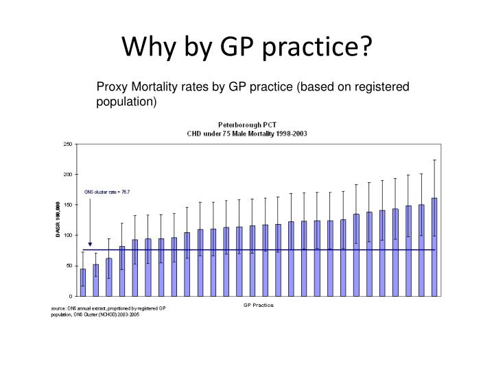Why by GP practice?