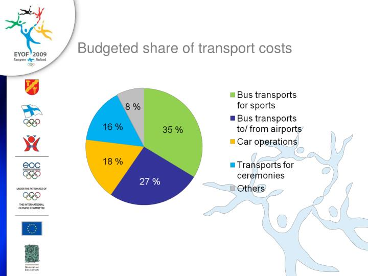 Budgeted share of transport costs