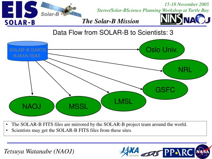 The SOLAR-B FITS files are mirrored by the SOLAR-B project team around the world.