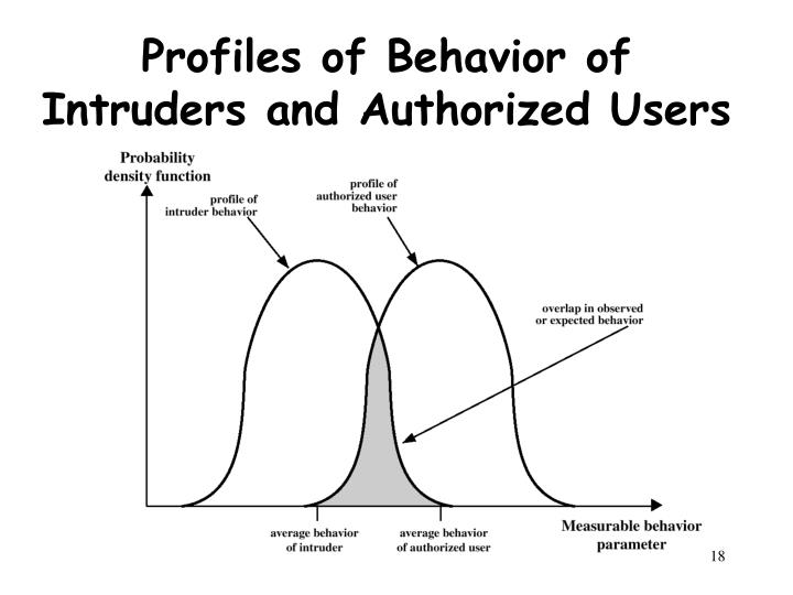 Profiles of Behavior of Intruders and Authorized Users