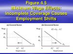 figure 4 5 minimum wage effects incomplete coverage causes employment shifts