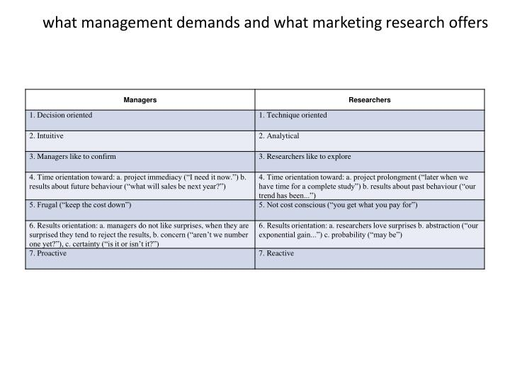 what management demands and what marketing research offers