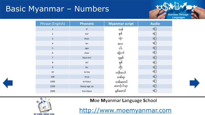 Basic Myanmar – Numbers