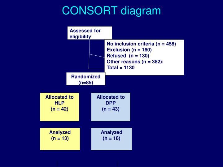 CONSORT diagram