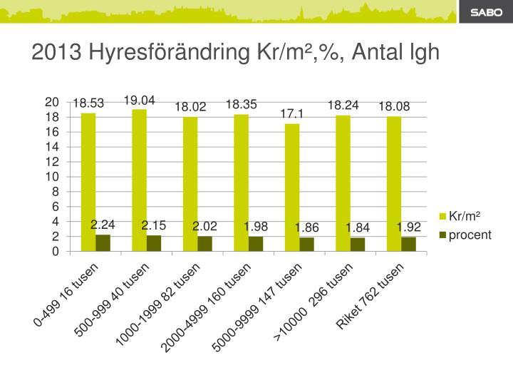 2013 Hyresförändring Kr/m²,%,