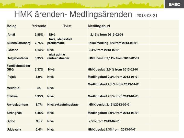 HMK ärenden- Medlingsärenden