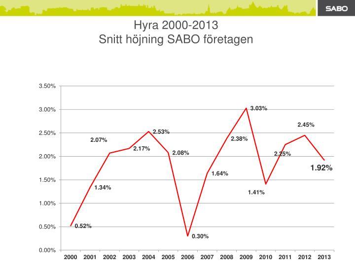 Hyra 2000-2013