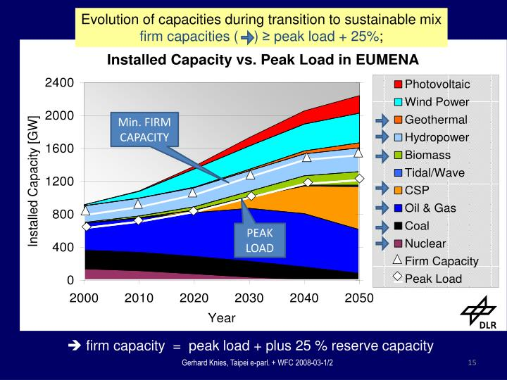 Evolution of capacities during transition to sustainable mix