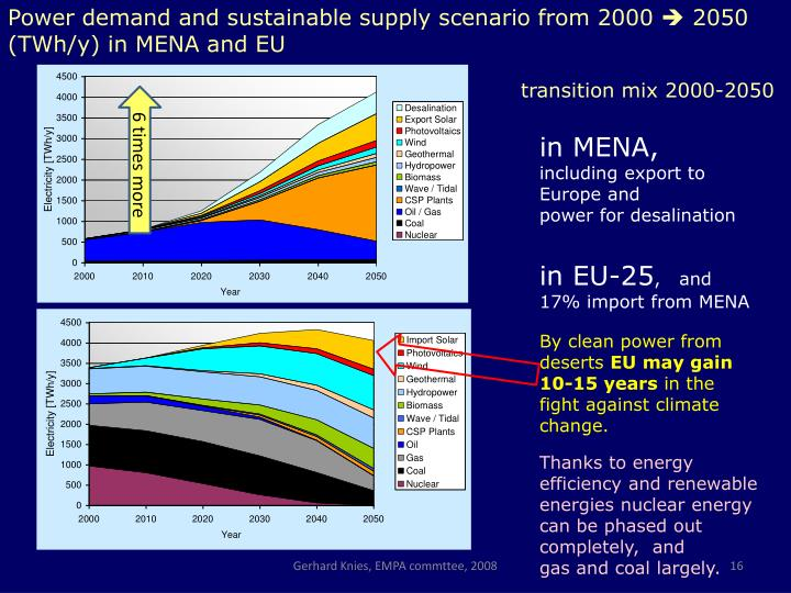 Power demand and sustainable supply scenario from 2000
