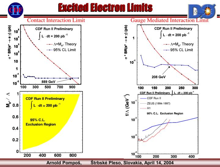 Excited Electron Limits