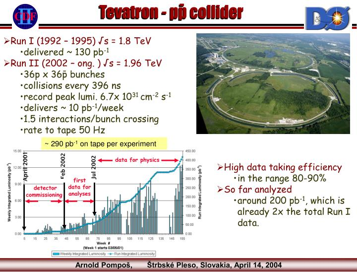 Other particle searches at the tevatron