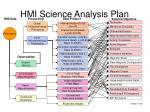 hmi science analysis plan1