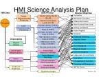 hmi science analysis plan2