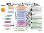 hmi science analysis plan4