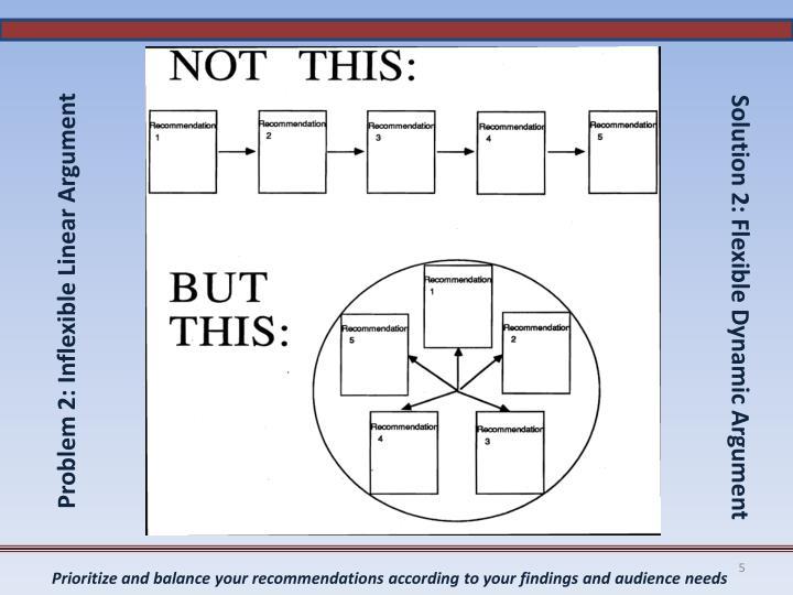 Problem 2: Inflexible Linear Argument